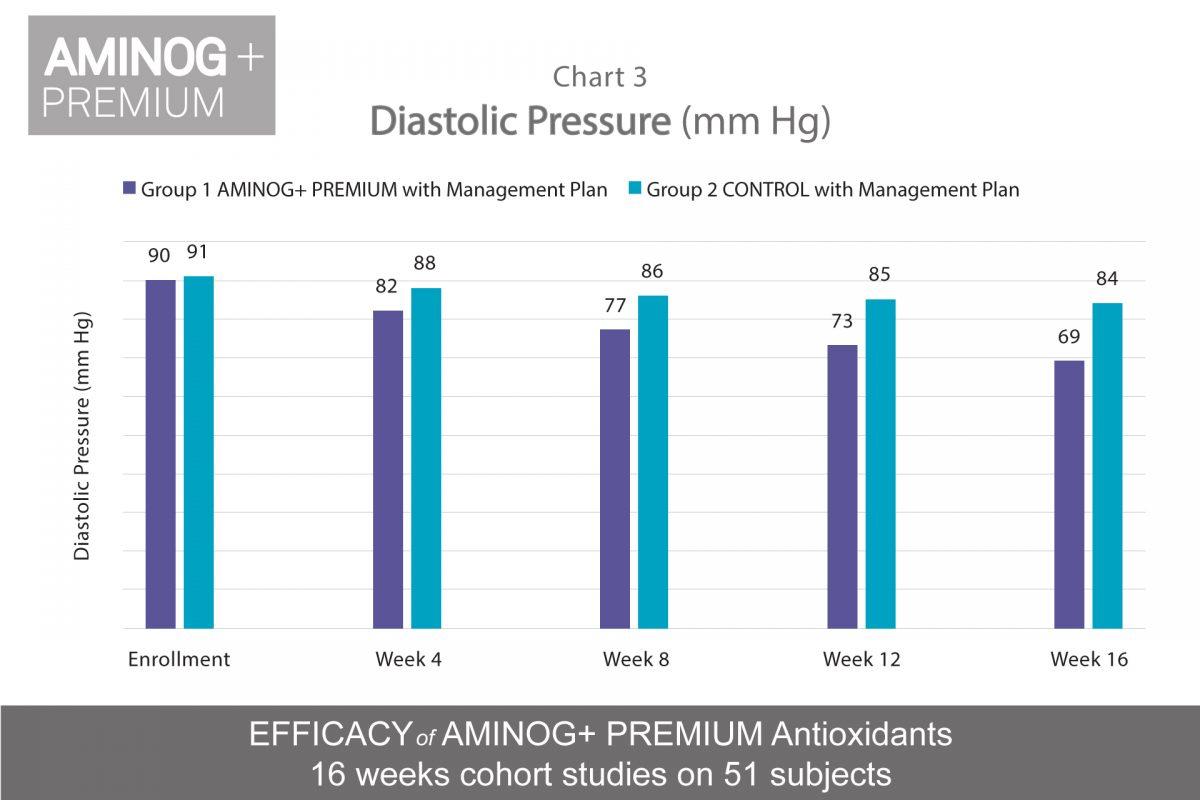 https://aceamino.com/wp-content/uploads/2018/08/diastolic-pressure-1200x800.jpg