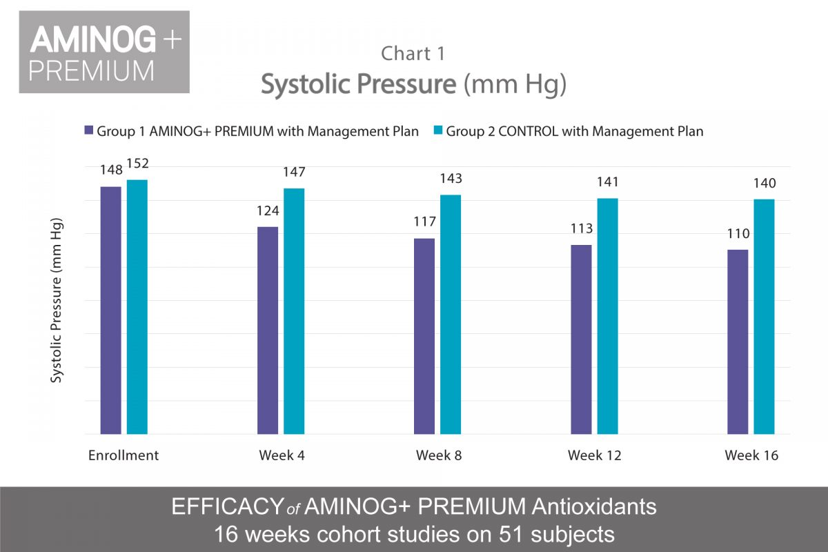 https://aceamino.com/wp-content/uploads/2018/08/systolic-pressure-1200x800.jpg